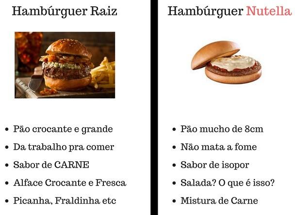 Hambúrguer Raiz x Hambúrguer Nutella